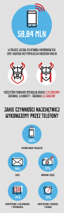 dzien-bez-telefonuinfografika