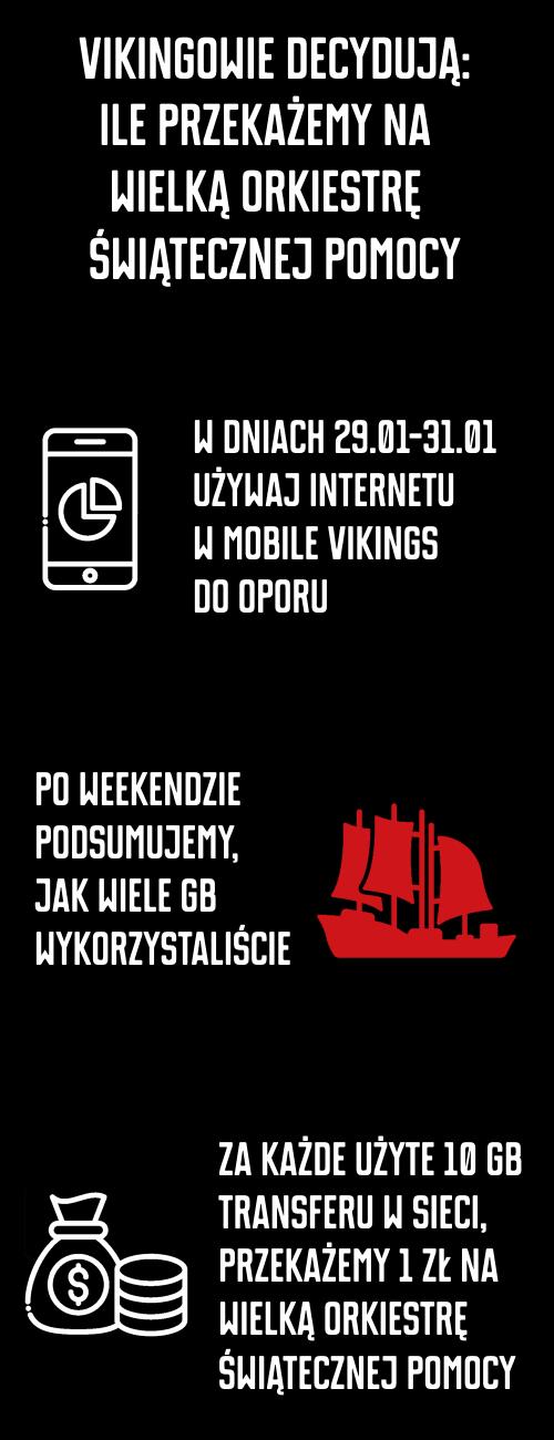 W dniach 29-31.01 używaj internetu dooporu. Zakażde 10 GB transferu wykorzystane przezVikingów, Mobile Vikings wpłaci złotówkę.